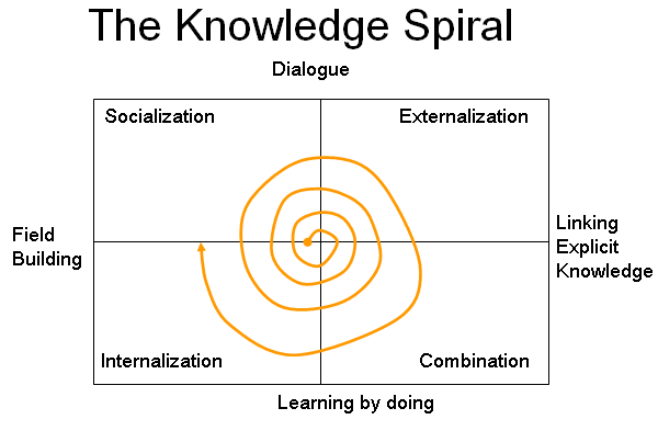 knowledge-spiral